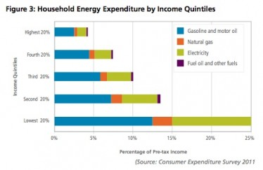 energyexpenditures